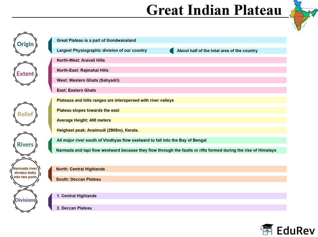 Mind Map: Great Indian Plateau UPSC Notes   EduRev