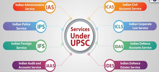 Union Public Service Commission (UPSC) Notes | EduRev