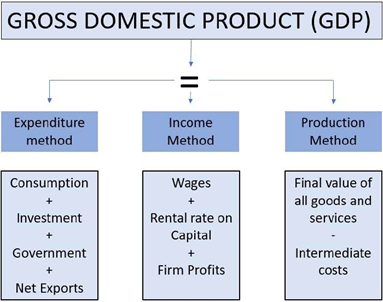 Ramesh Singh: Ch 1 - GDP, GNP, NDP, NNP & Revised Method (Gist) UPSC Notes | EduRev