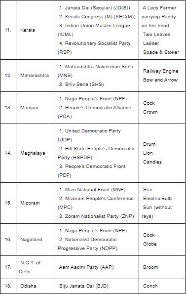 Political Parties - 2 Notes | EduRev