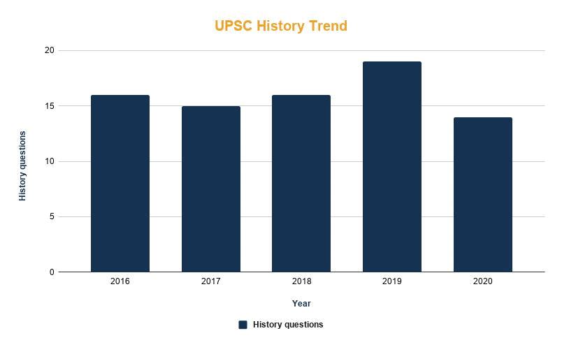 उम्मीदवारों को सलाह: इतिहास (अवश्य पढ़ें) UPSC Notes   EduRev