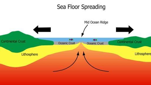 Sea Floor Spreading Notes | EduRev
