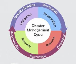 Natural Hazards and Disasters- 2 Notes | EduRev