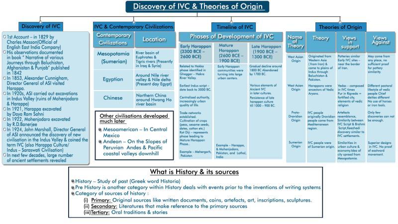 MindMaps: Introduction to IVC & Town Planning (1) UPSC Notes   EduRev