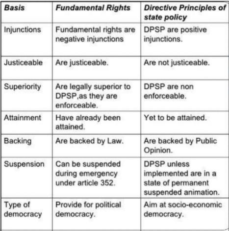 Laxmikanth Summary: Directive Principles of State Policy UPSC Notes | EduRev