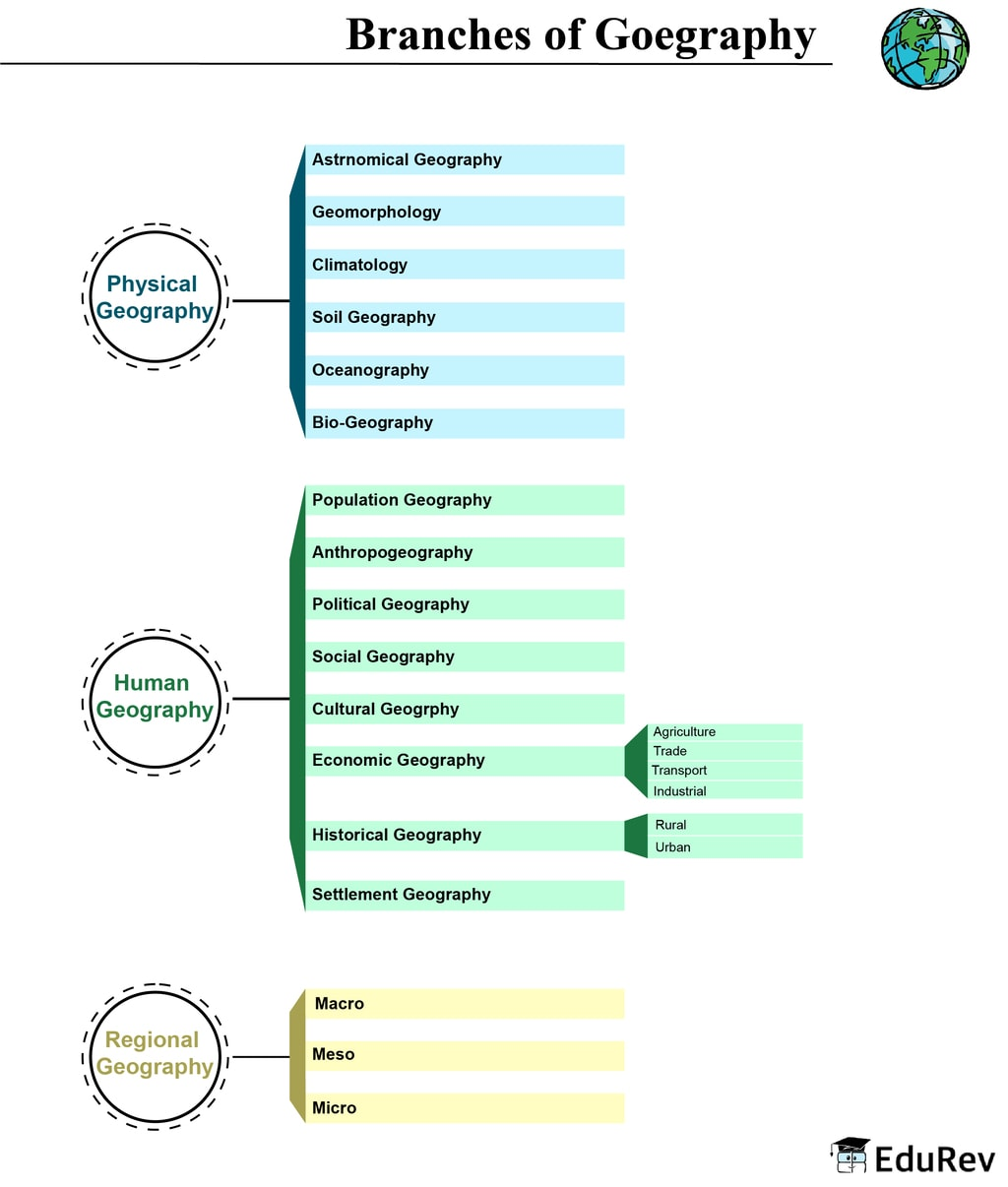 Mind Map: Branches of Geography UPSC Notes | EduRev