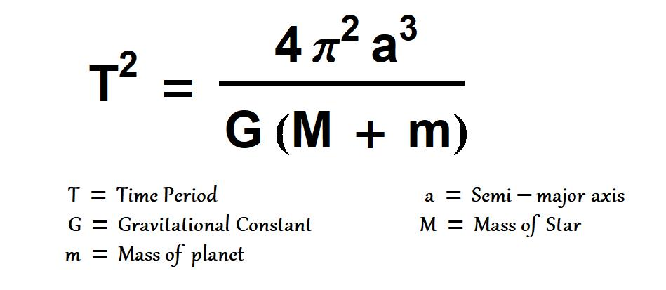 Month Of Equations': What Does Kepler Third Law Really Mean?