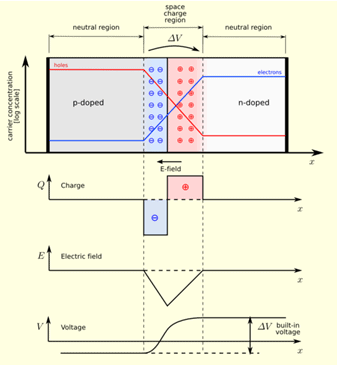Quantitative Theory Of PN Junction Diode Electrical Engineering (EE) Notes | EduRev