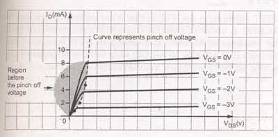 JFET As A VVR Or VDR Electrical Engineering (EE) Notes | EduRev