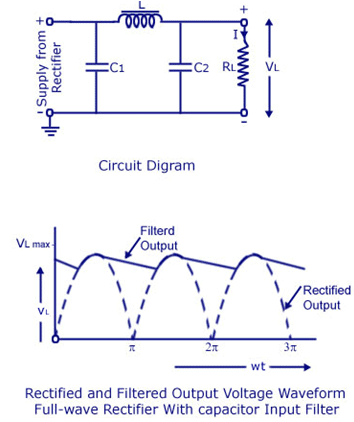 Filters - Electronic Devices Electrical Engineering (EE