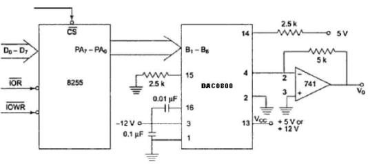 Interfacing Digital To Analog Converters - Microprocessors