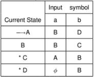 NFA to DFA Conversion Computer Science Engineering (CSE) Notes   EduRev