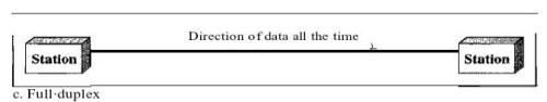 Requirements of Computer Networks Computer Science Engineering (CSE) Notes | EduRev