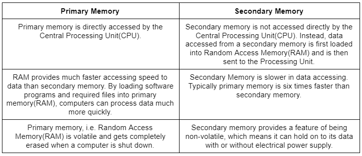 Introduction of Secondary Memory Notes | EduRev