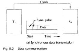 Serial Communication Standards Computer Science Engineering (CSE) Notes | EduRev
