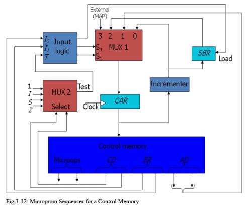 Design of Control Unit Computer Science Engineering (CSE) Notes | EduRev