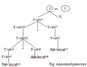 Syntax Directed Translation - Intermediate Code Generation Computer Science Engineering (CSE) Notes | EduRev
