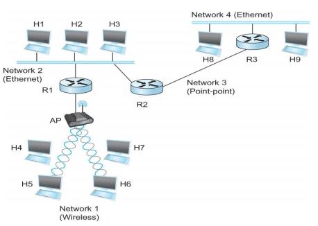 Data Link Layer Computer Science Engineering (CSE) Notes | EduRev
