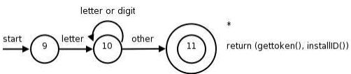 Transition Diagram Computer Science Engineering (CSE) Notes   EduRev