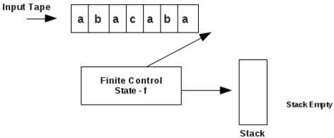Pushdown Automata (PDA) Computer Science Engineering (CSE) Notes   EduRev