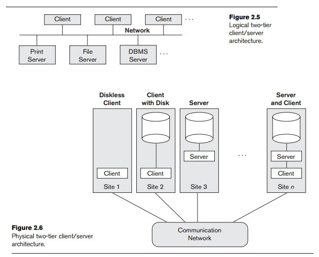 Centralized and Client/Server Architectures for DBMSS