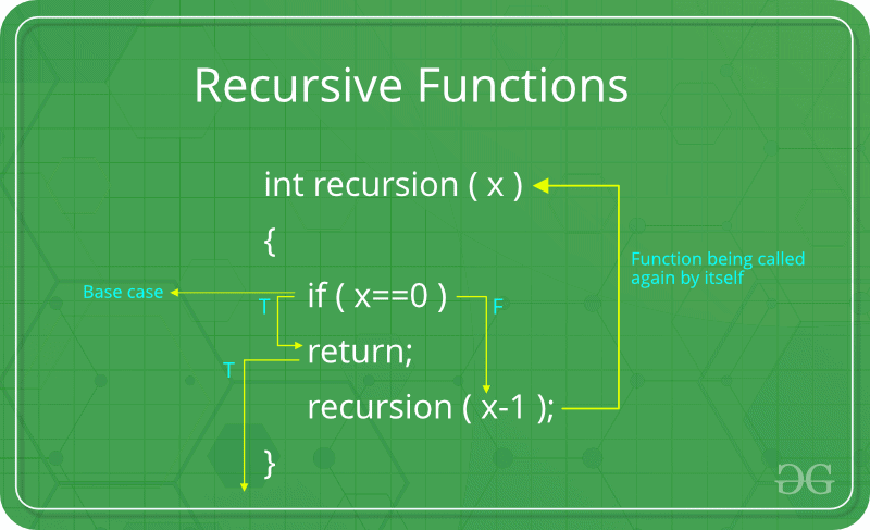 Recursive Function Theory Computer Science Engineering (CSE) Notes | EduRev