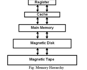 The Memory Hierarchy Computer Science Engineering (CSE) Notes | EduRev