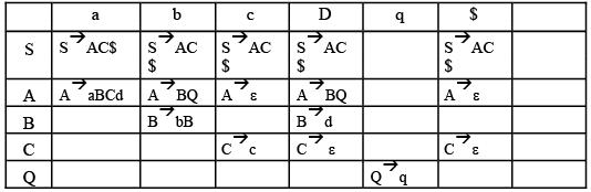 Examples: Top Down Parsing Computer Science Engineering (CSE) Notes | EduRev