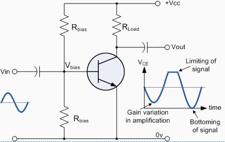 Distortion in Amplifiers Electrical Engineering (EE) Notes | EduRev