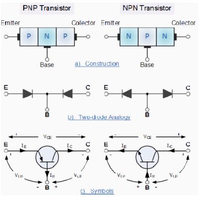 Transistors Electrical Engineering (EE) Notes | EduRev