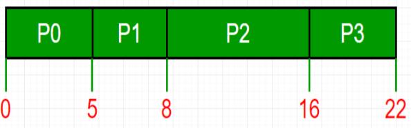 FCFS CPU Scheduling Notes | EduRev