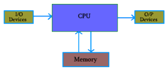 Basic Computer Model And Different Units of Computer Computer Science Engineering (CSE) Notes | EduRev