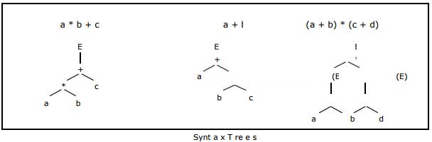 Syntax Trees Computer Science Engineering (CSE) Notes   EduRev