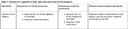 64 - Bit Processor Notes | EduRev