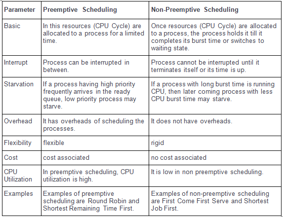 Introduction to Preemptive & Non-Preemptive Scheduling Notes   EduRev