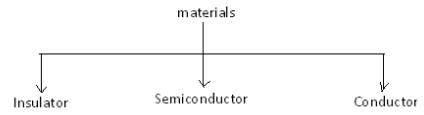 Pn Junction Diode Electrical Engineering (EE) Notes | EduRev