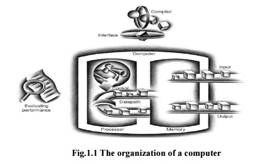 Components of a Computer System - Computer Architecture, Computer Science and IT Engineering Computer Science Engineering (CSE) Notes | EduRev