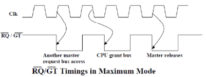 Minimum and Maximum Mode 8086 System - Microprocessors and Microcontrollers | EduRev Notes