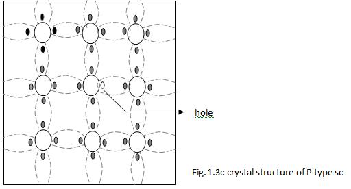 Semiconductor Types Electrical Engineering (EE) Notes | EduRev