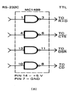 Interfacing Standards Computer Science Engineering (CSE) Notes | EduRev