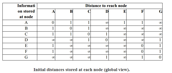 Routing Information Protocol (RIP) Computer Science Engineering (CSE) Notes | EduRev