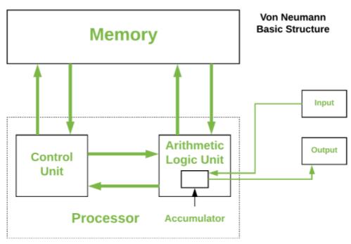 Von Neumann Architecture Notes   EduRev