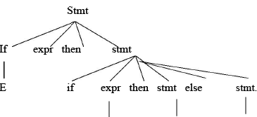 Shift: Reduce Parsing Computer Science Engineering (CSE) Notes | EduRev