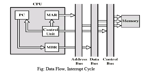 CPU Structure and Function Computer Science Engineering (CSE) Notes | EduRev