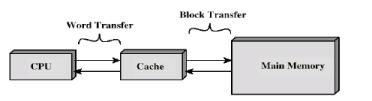 Cache Memory Principles Computer Science Engineering (CSE) Notes | EduRev