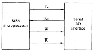 Serial Communication Standards - Microprocessors and
