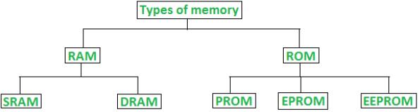 Random Access Memory (RAM) & Read Only Memory (ROM) Notes   EduRev