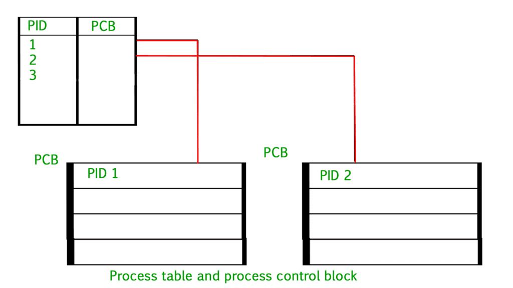 Process Table & Process Control Block (PCB) Notes | EduRev