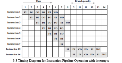 Instruction Pipelining Computer Science Engineering (CSE) Notes | EduRev