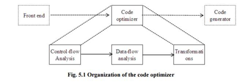 Code Optimization, Computer Science and IT Engineering Computer Science Engineering (CSE) Notes | EduRev